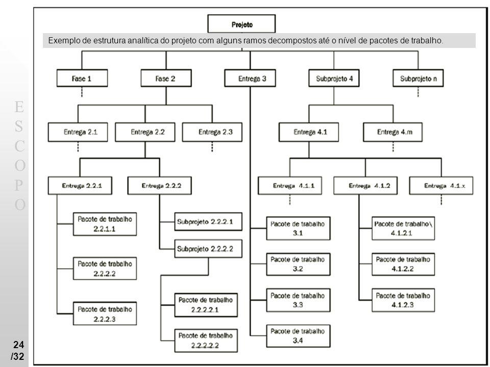ESCOPOESCOPO 24 /32 Exemplo de estrutura analítica do projeto com alguns ramos decompostos até o nível de pacotes de trabalho.