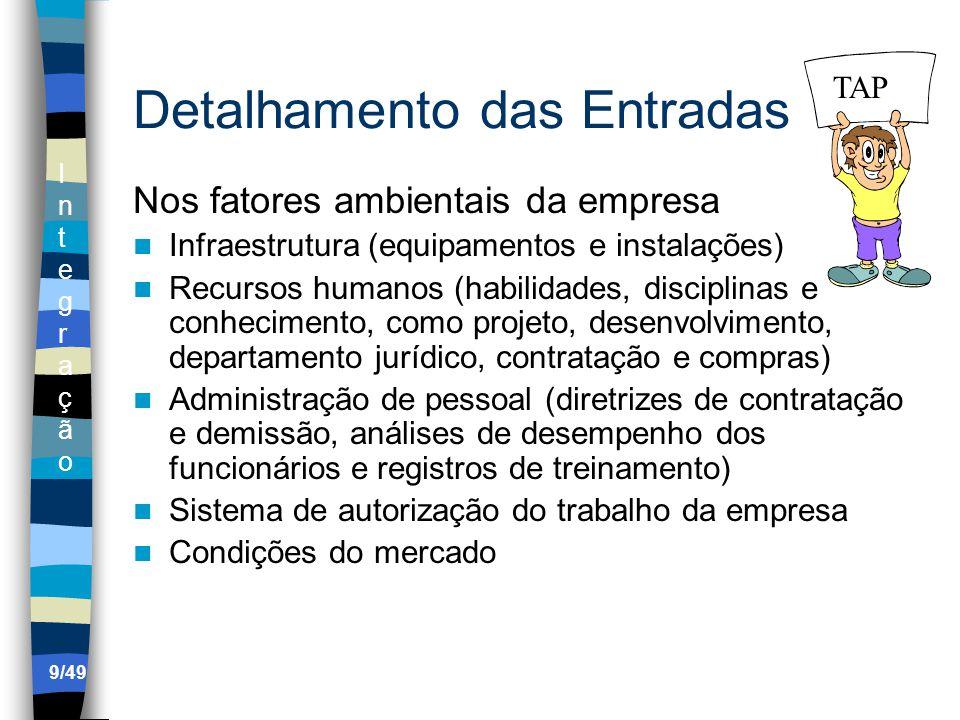 IntegraçãoIntegração 4.3 Dirigir e gerenciar a execução do projeto Saídas.1 Entregas.2 Informações sobre o desempenho do trabalho Coleta rotineira das informações sobre a execução do plano de gerenciamento do projeto.