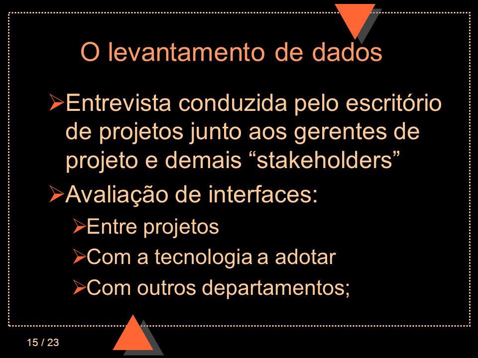15 / 23 O levantamento de dados Entrevista conduzida pelo escritório de projetos junto aos gerentes de projeto e demais stakeholders Avaliação de interfaces: Entre projetos Com a tecnologia a adotar Com outros departamentos;