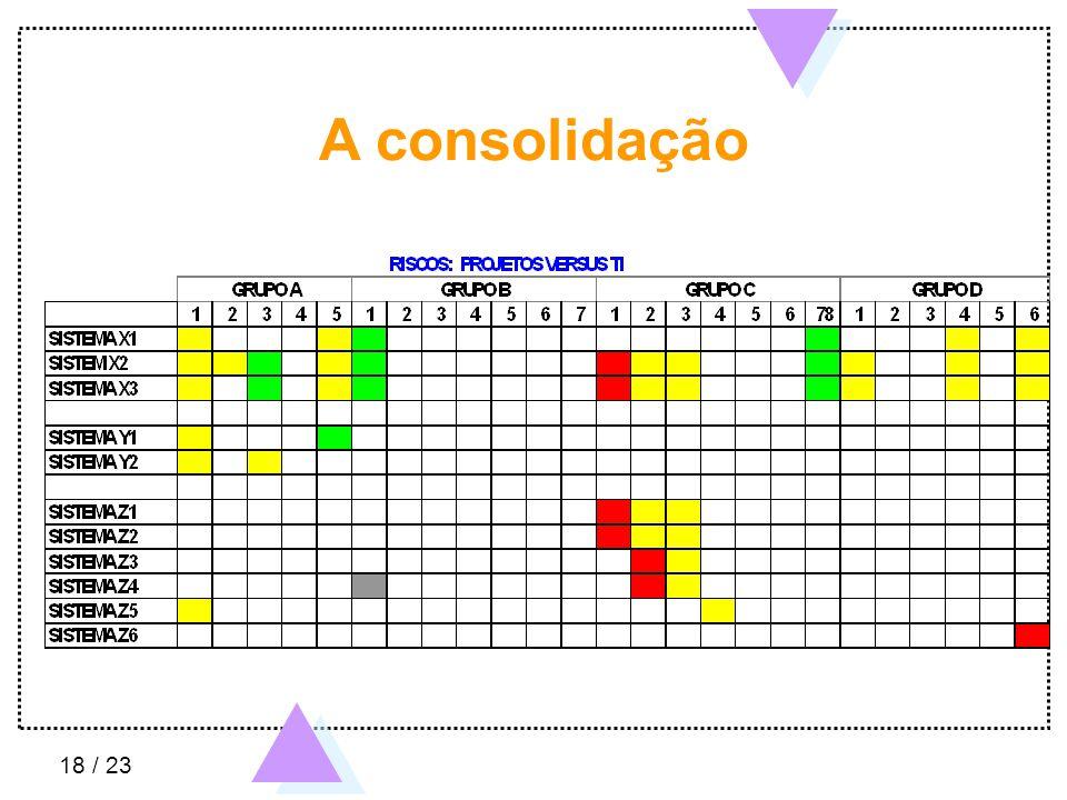 18 / 23 A consolidação