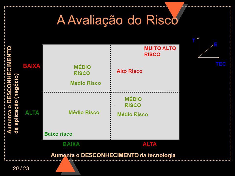 20 / 23 A Avaliação do Risco TECNOLOGIA ESTRUTURAÇÃO BAIXAALTA BAIXA ALTA MÉDIO RISCO MUITO ALTO RISCO Médio Risco ´ Baixo risco Médio Risco Alto Risco MÉDIO RISCO Médio Risco E TEC T Aumenta o DESCONHECIMENTO da tecnologia Aumenta o DESCONHECIMENTO da aplicação (negócio)