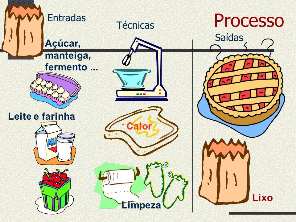 Processo Calor Leite e farinha Limpeza Lixo Açúcar, manteiga, fermento... Entradas Técnicas Saídas