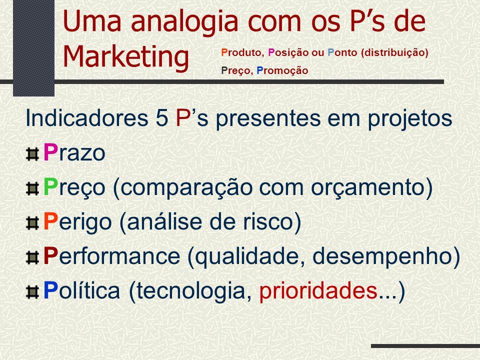 Uma analogia com os Ps de Marketing Indicadores 5 Ps presentes em projetos Prazo Preço (comparação com orçamento) Perigo (análise de risco) Performanc