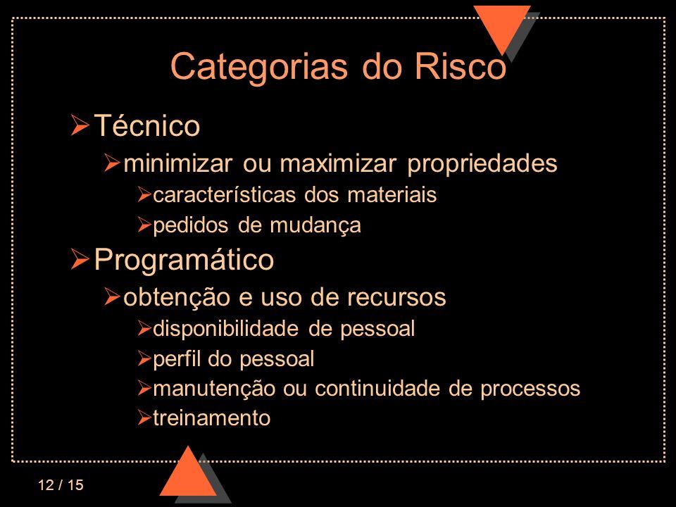 12 / 15 Categorias do Risco Técnico minimizar ou maximizar propriedades características dos materiais pedidos de mudança Programático obtenção e uso d
