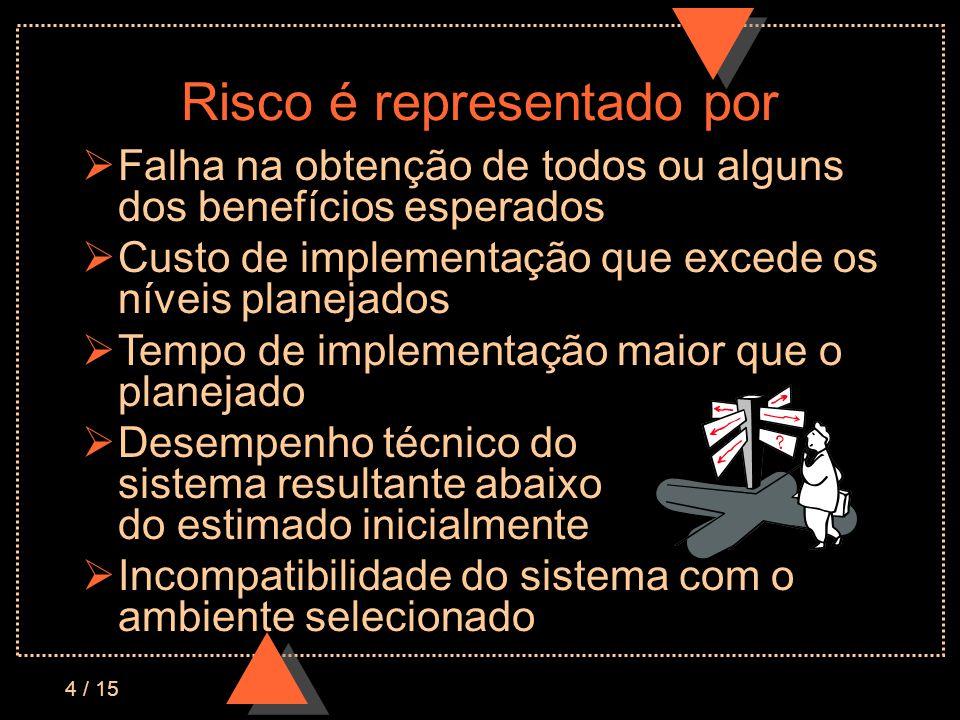 4 / 15 Risco é representado por Falha na obtenção de todos ou alguns dos benefícios esperados Custo de implementação que excede os níveis planejados T