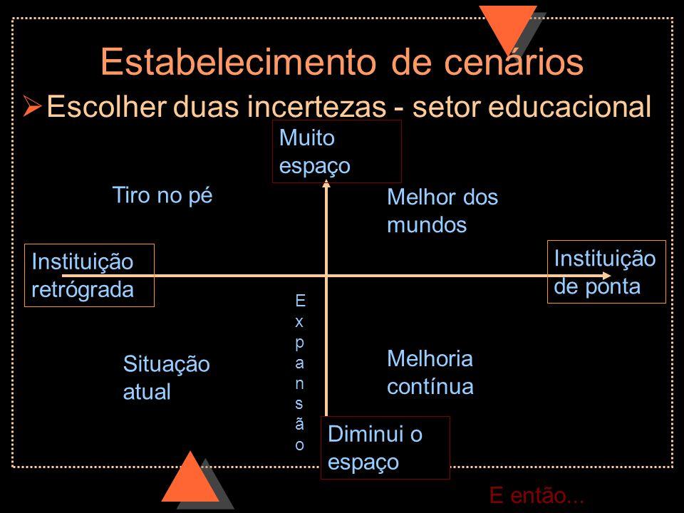 Estabelecimento de cenários Escolher duas incertezas - setor educacional ExpansãoExpansão Tiro no pé Situação atual Melhor dos mundos Melhoria contínu