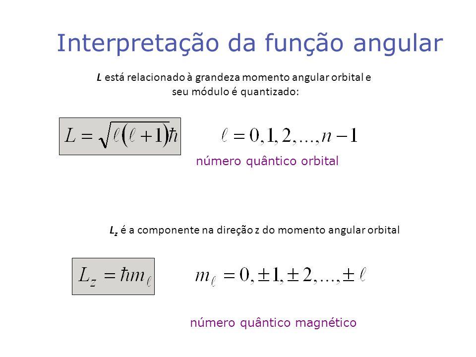 Interpretação da função angular número quântico magnético número quântico orbital L está relacionado à grandeza momento angular orbital e seu módulo é quantizado: L z é a componente na direção z do momento angular orbital