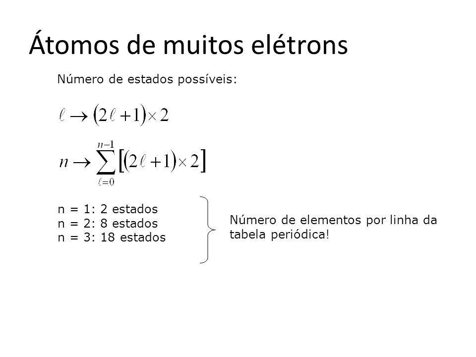 Átomos de muitos elétrons Número de estados possíveis: n = 1: 2 estados n = 2: 8 estados n = 3: 18 estados Número de elementos por linha da tabela periódica!