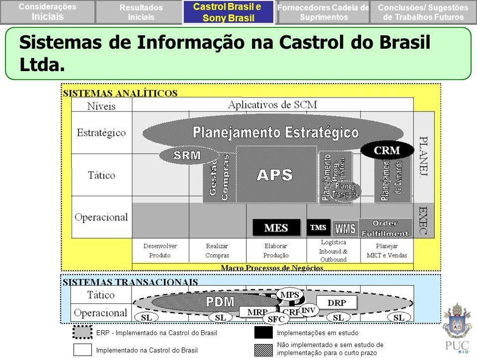 Considerações Iniciais Resultados Iniciais Castrol Brasil e Sony Brasil Fornecedores Cadeia de Suprimentos Conclusões/ Sugestões de Trabalhos Futuros