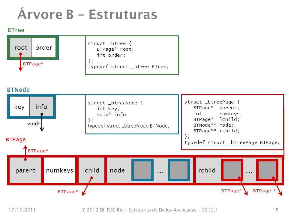 Árvore B – Estruturas 17/10/201115 BTree rootorder BTPage * BTNode keyinfo void* struct _btreeNode { int key; void* info; }; typedef struct _btreeNode