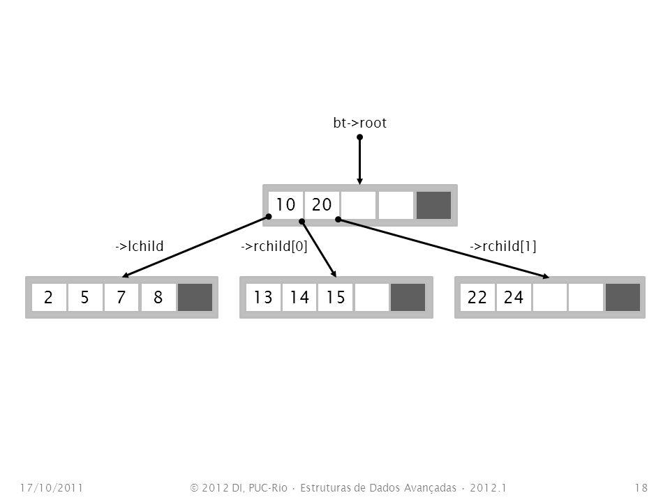 17/10/201118 102027851314152224 bt->root ->lchild->rchild[0]->rchild[1] © 2012 DI, PUC-Rio Estruturas de Dados Avançadas 2012.1