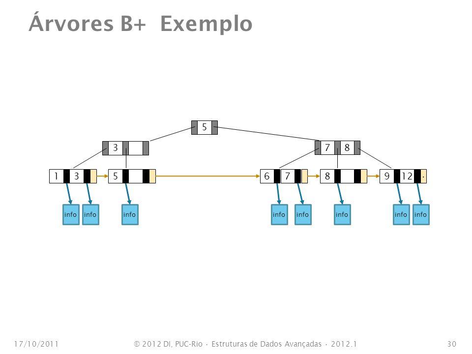 139 1267538875 Árvores B+ Exemplo 17/10/201130 info © 2012 DI, PUC-Rio Estruturas de Dados Avançadas 2012.1