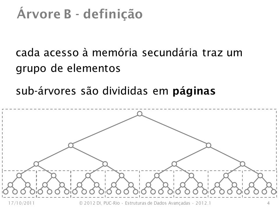 Árvore B - definição cada acesso à memória secundária traz um grupo de elementos sub-árvores são divididas em páginas 17/10/20114© 2012 DI, PUC-Rio Es