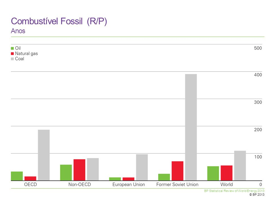 BP Statistical Review of World Energy 2013 © BP 2013 Combustível Fossil (R/P) Anos