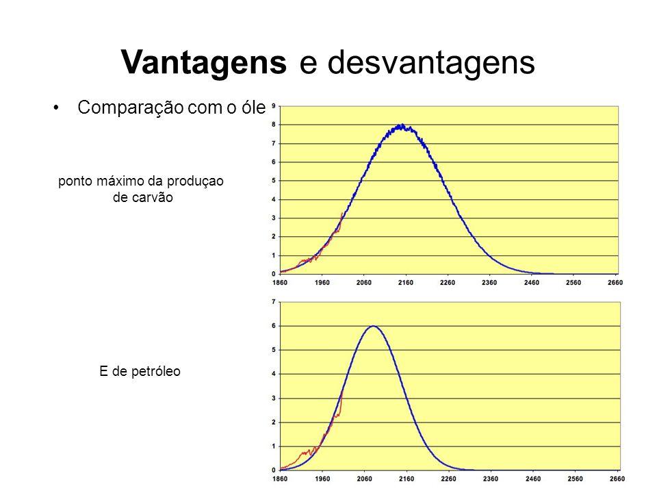 Vantagens e desvantagens Comparação com o óleo. ponto máximo da produçao de carvão E de petróleo