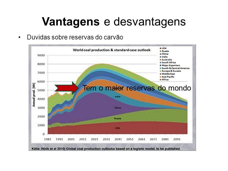 Vantagens e desvantagens Duvidas sobre reservas do carvão Tem o maior reservas do mondo