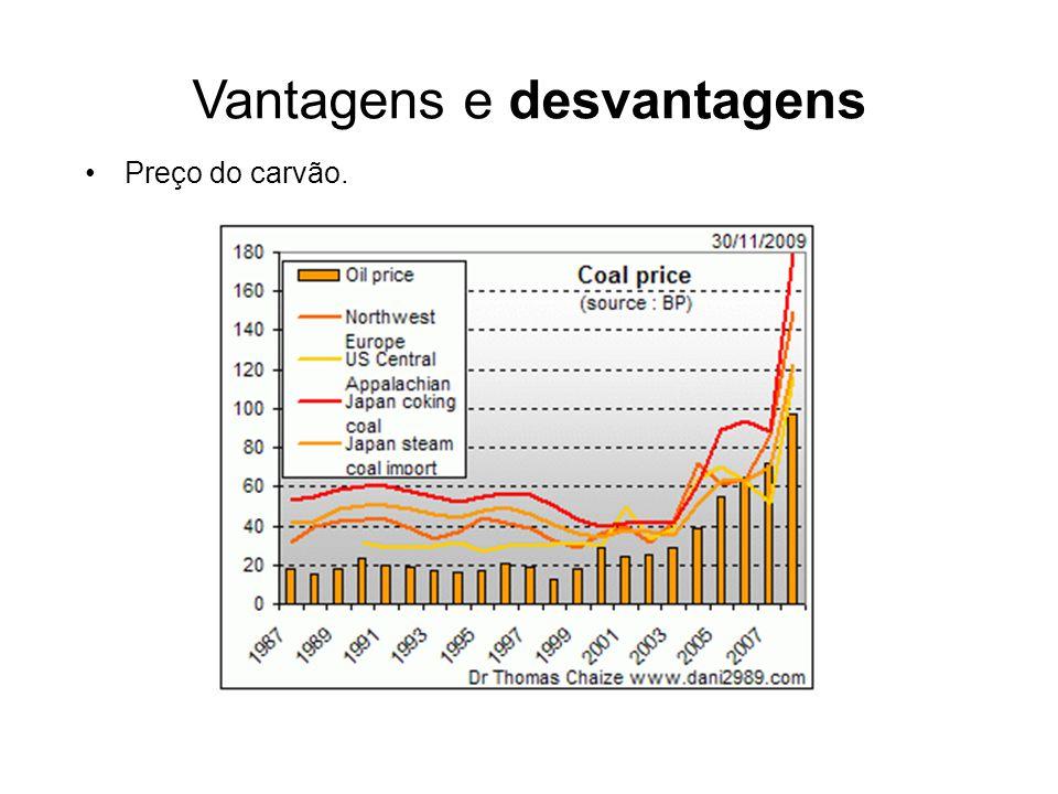 Vantagens e desvantagens Preço do carvão.