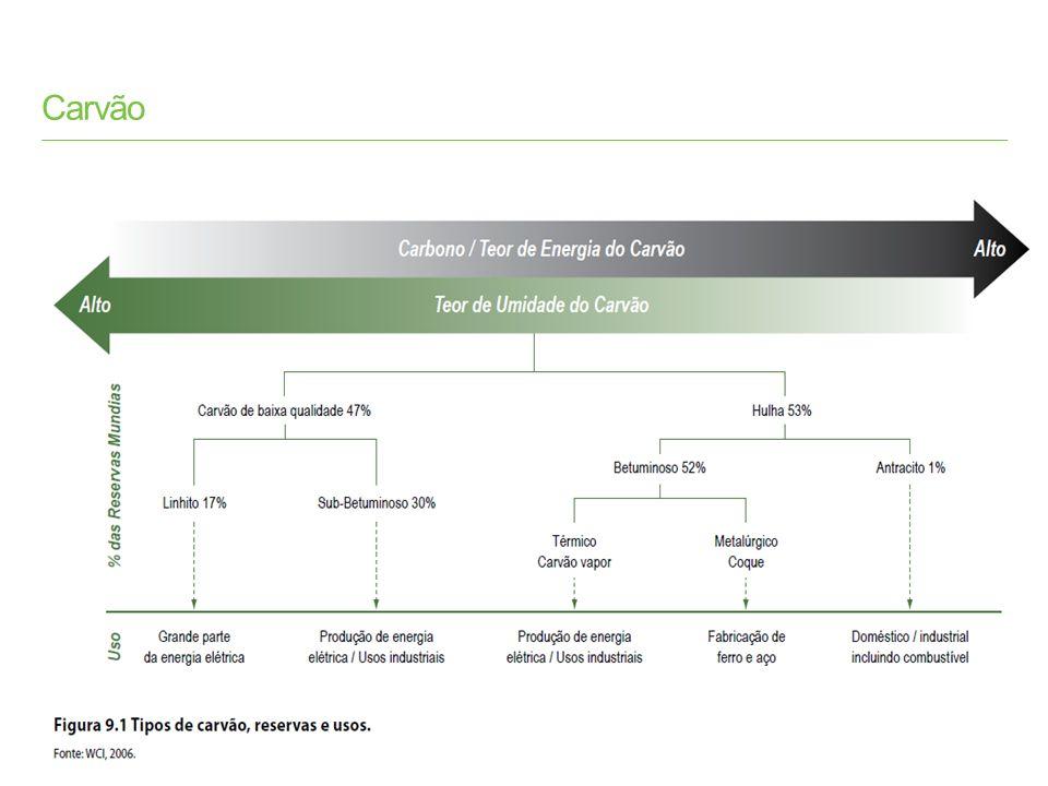 BP Statistical Review of World Energy 2013 © BP 2013 Consumo Carvão per capita 2012 Toneladas de Óleo Equivalente