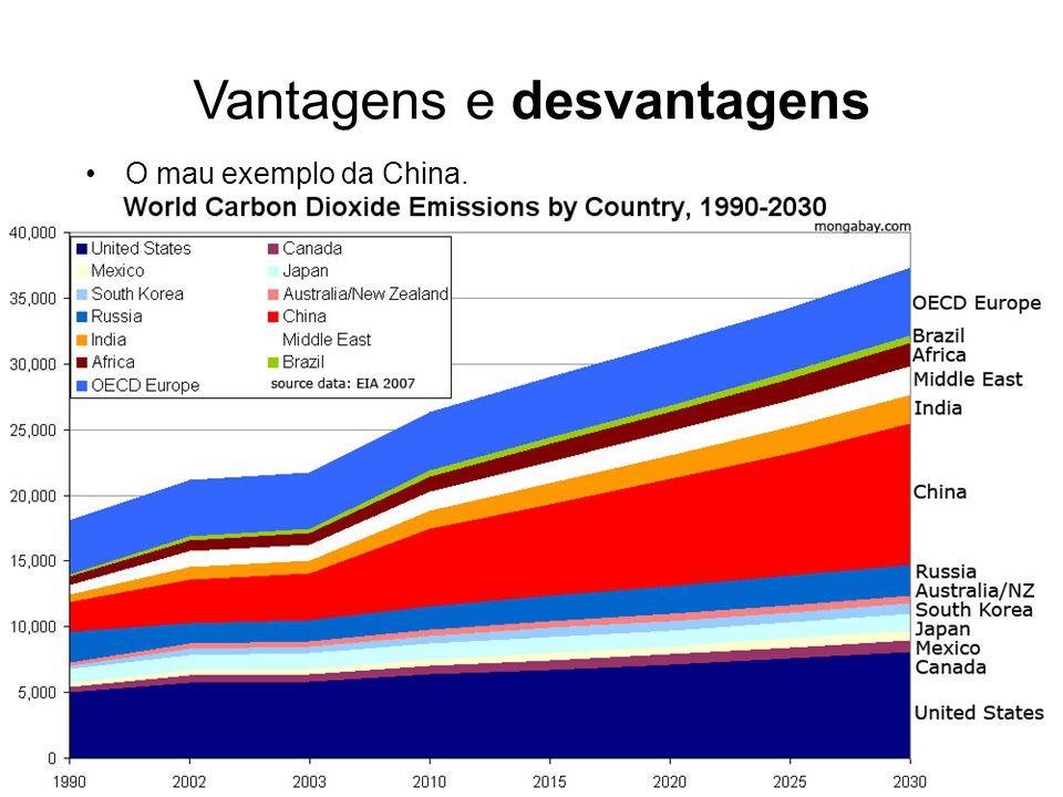 Vantagens e desvantagens O mau exemplo da China.