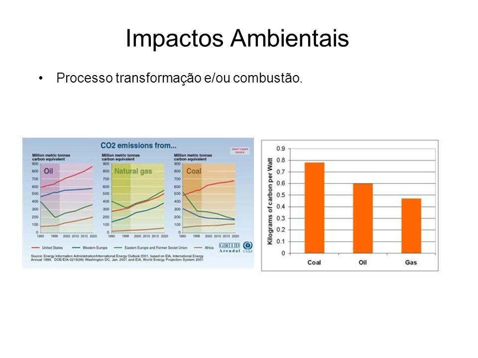 Processo transformação e/ou combustão. Impactos Ambientais