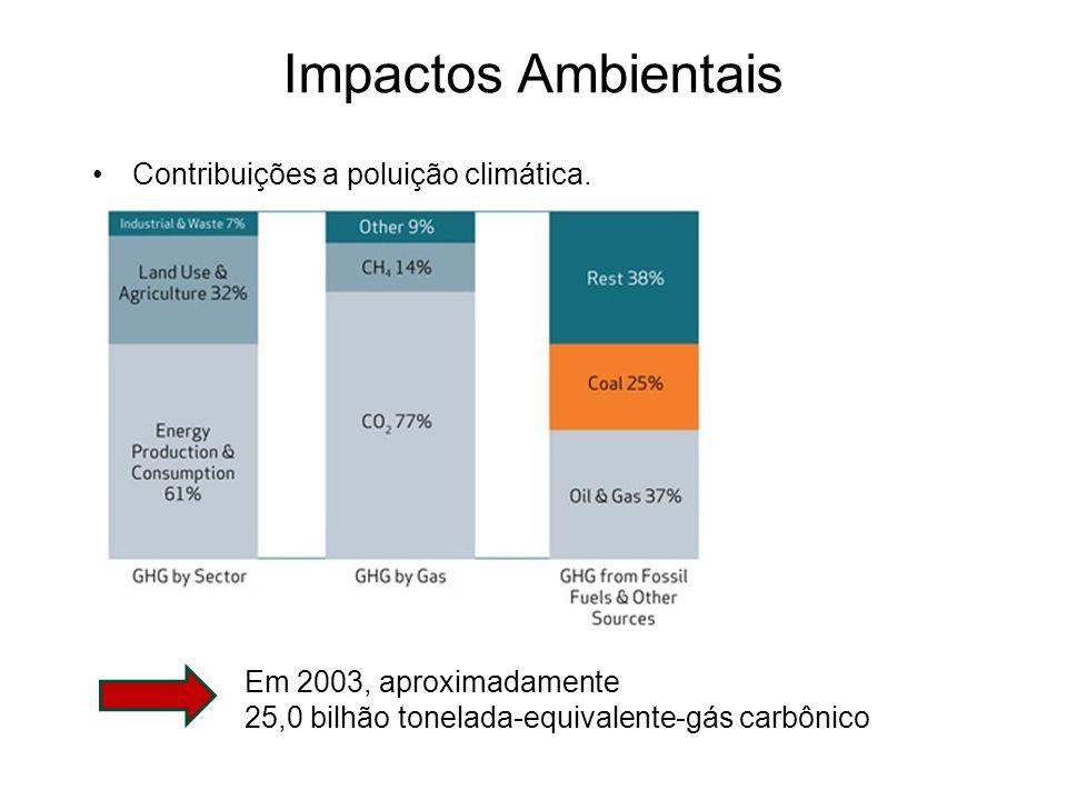 Contribuições a poluição climática. Em 2003, aproximadamente 25,0 bilhão tonelada-equivalente-gás carbônico Impactos Ambientais