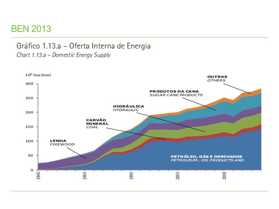 Referências Bibliográficas BP World Statistical Review 2013 Agência Nacional de Energia Elétrica (Aneel) – disponível em www.