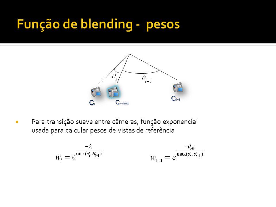 Para transição suave entre câmeras, função exponencial usada para calcular pesos de vistas de referência CiCiCiCi C i+1 C virtual