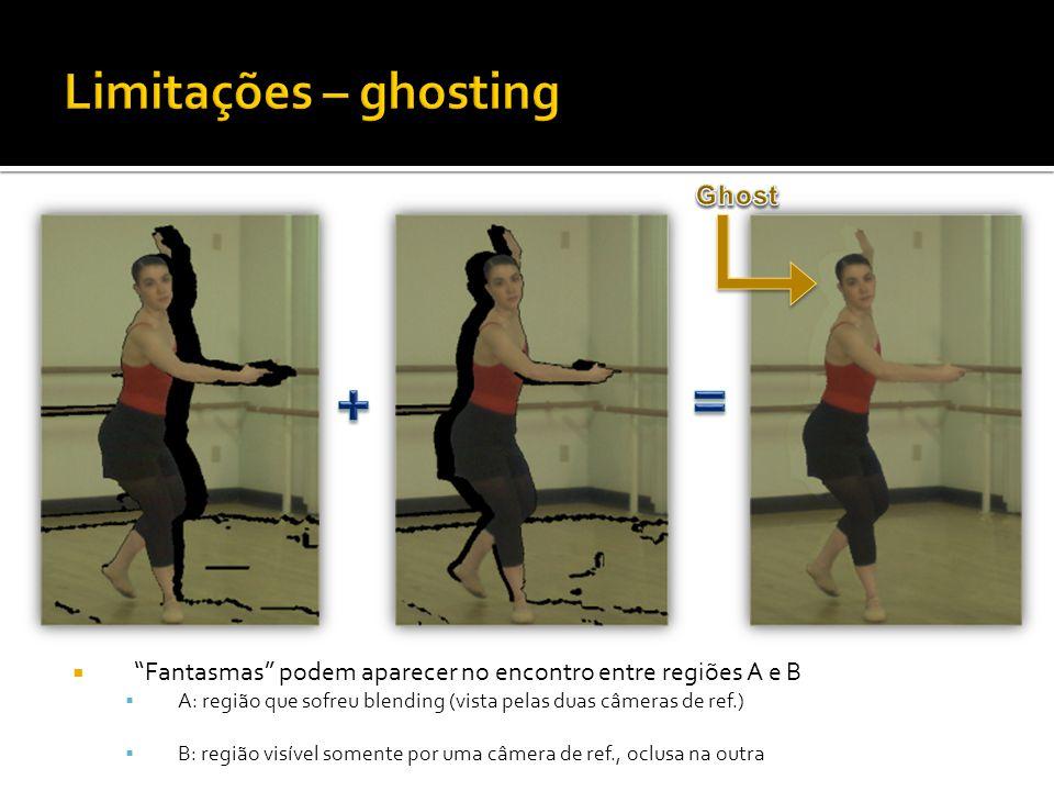 Fantasmas podem aparecer no encontro entre regiões A e B A: região que sofreu blending (vista pelas duas câmeras de ref.) B: região visível somente por uma câmera de ref., oclusa na outra
