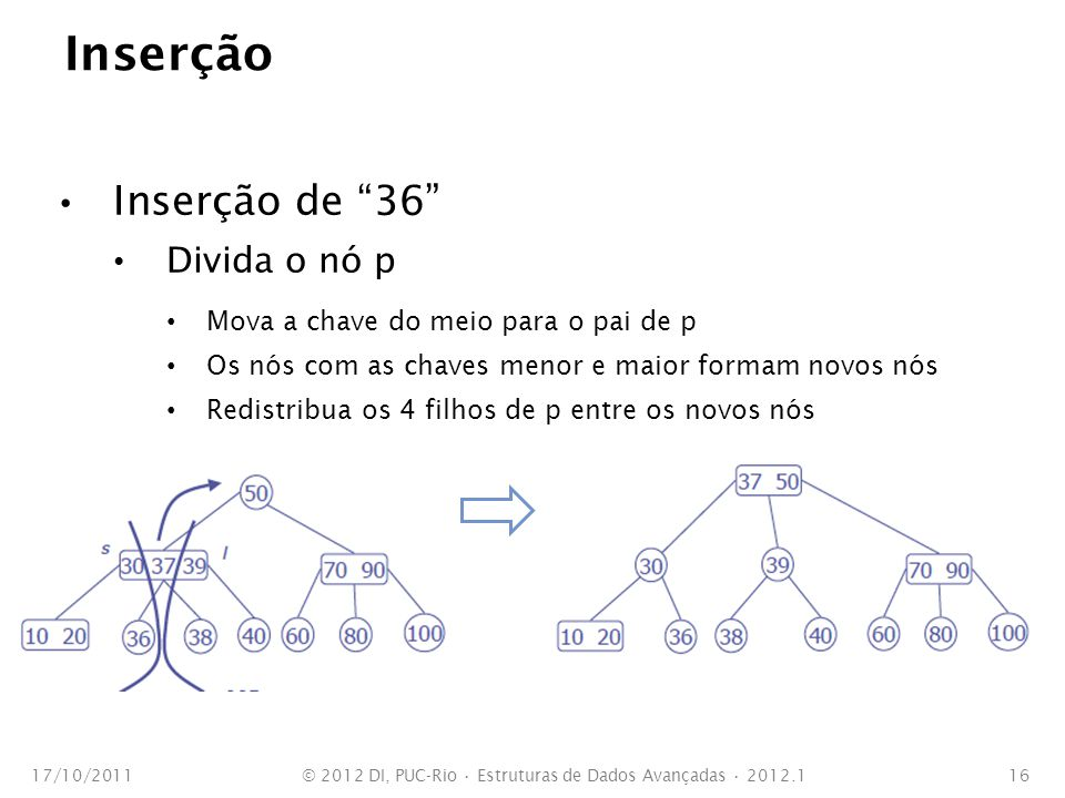 Inserção Inserção de 36 Divida o nó p Mova a chave do meio para o pai de p Os nós com as chaves menor e maior formam novos nós Redistribua os 4 filhos