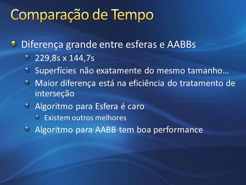 Diferença grande entre esferas e AABBs 229,8s x 144,7s Superfícies não exatamente do mesmo tamanho… Maior diferença está na eficiência do tratamento d