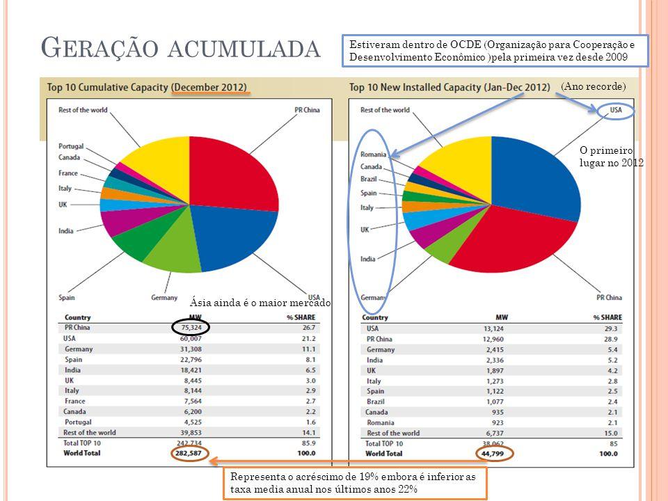 G ERAÇÃO ACUMULADA Representa o acréscimo de 19% embora é inferior as taxa media anual nos últimos anos 22% (Ano recorde) O primeiro lugar no 2012 Ásia ainda é o maior mercado Estiveram dentro de OCDE (Organização para Cooperação e Desenvolvimento Econômico )pela primeira vez desde 2009