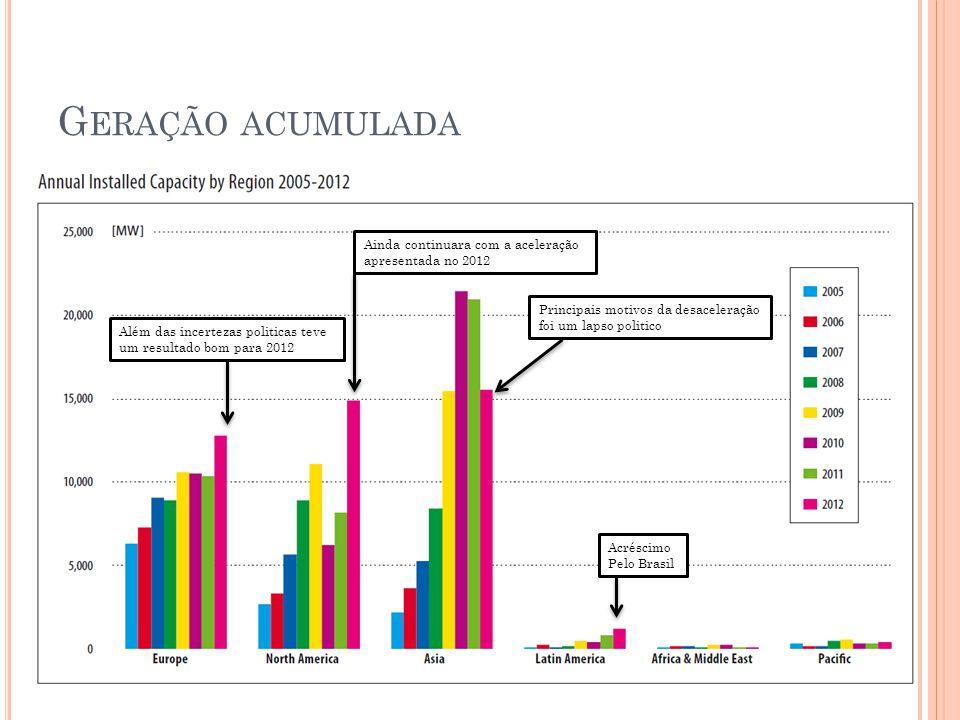 G ERAÇÃO ACUMULADA Além das incertezas politicas teve um resultado bom para 2012 Principais motivos da desaceleração foi um lapso politico Ainda continuara com a aceleração apresentada no 2012 Acréscimo Pelo Brasil