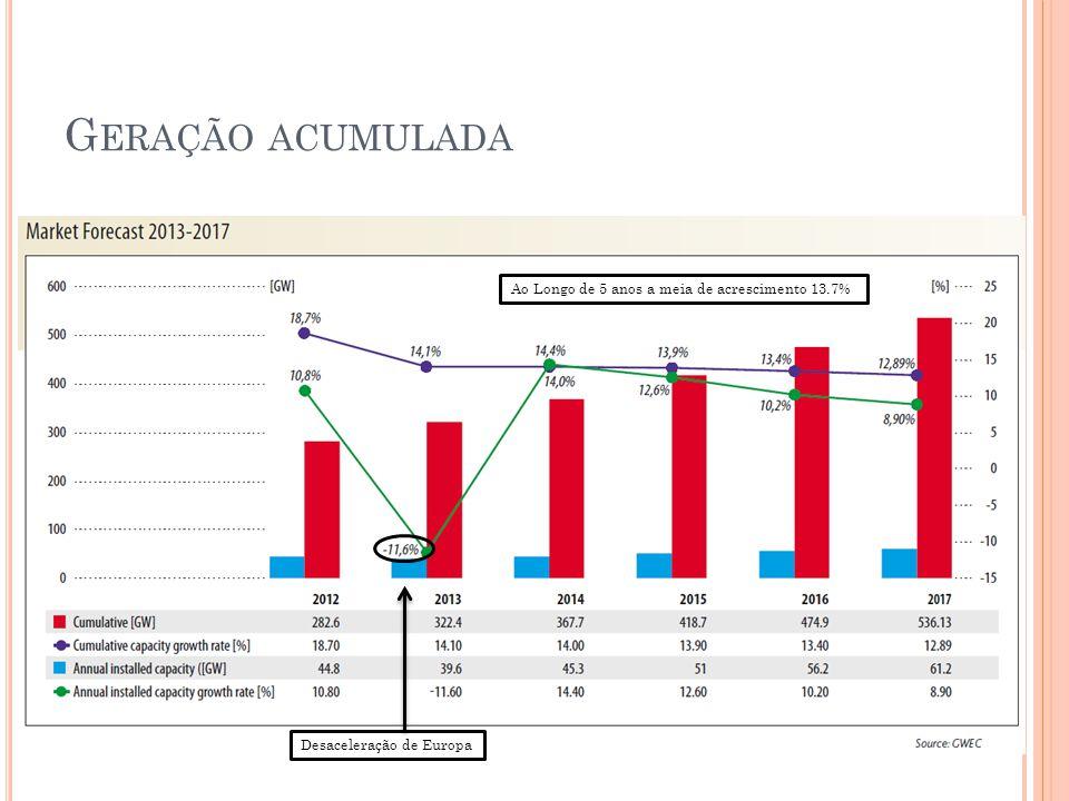 G ERAÇÃO ACUMULADA Desaceleração de Europa Ao Longo de 5 anos a meia de acrescimento 13.7%