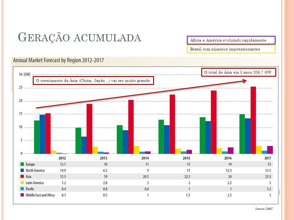África e América evoluindo rapidamente Brasil com números impressionantes O crescimento de Ásia (China, Japão..) vai ser muito grande O total de Ásia em 5 anos 209,7 GW