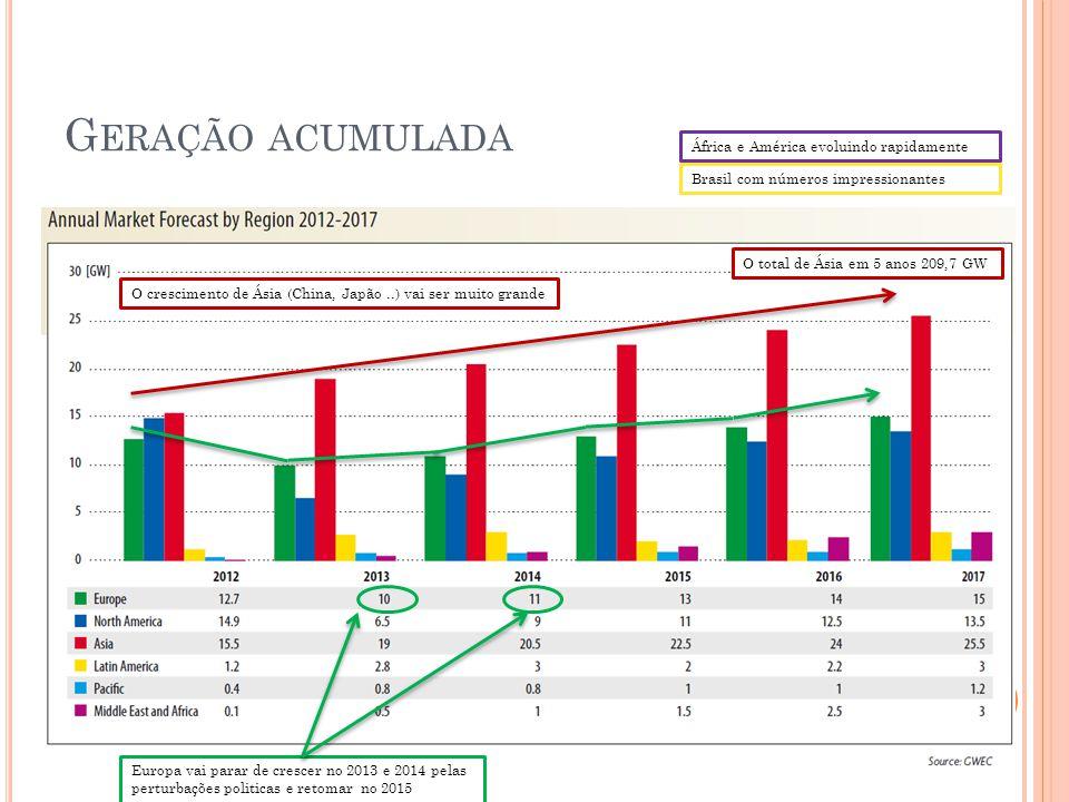África e América evoluindo rapidamente Brasil com números impressionantes O crescimento de Ásia (China, Japão..) vai ser muito grande O total de Ásia em 5 anos 209,7 GW Europa vai parar de crescer no 2013 e 2014 pelas perturbações politicas e retomar no 2015