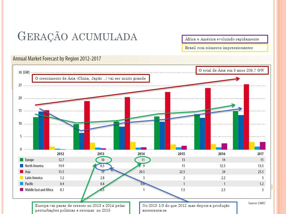 África e América evoluindo rapidamente Brasil com números impressionantes O crescimento de Ásia (China, Japão..) vai ser muito grande O total de Ásia em 5 anos 209,7 GW Europa vai parar de crescer no 2013 e 2014 pelas perturbações politicas e retomar no 2015 No 2013 1/3 do que 2012 mas depois a produção acrescenta-se