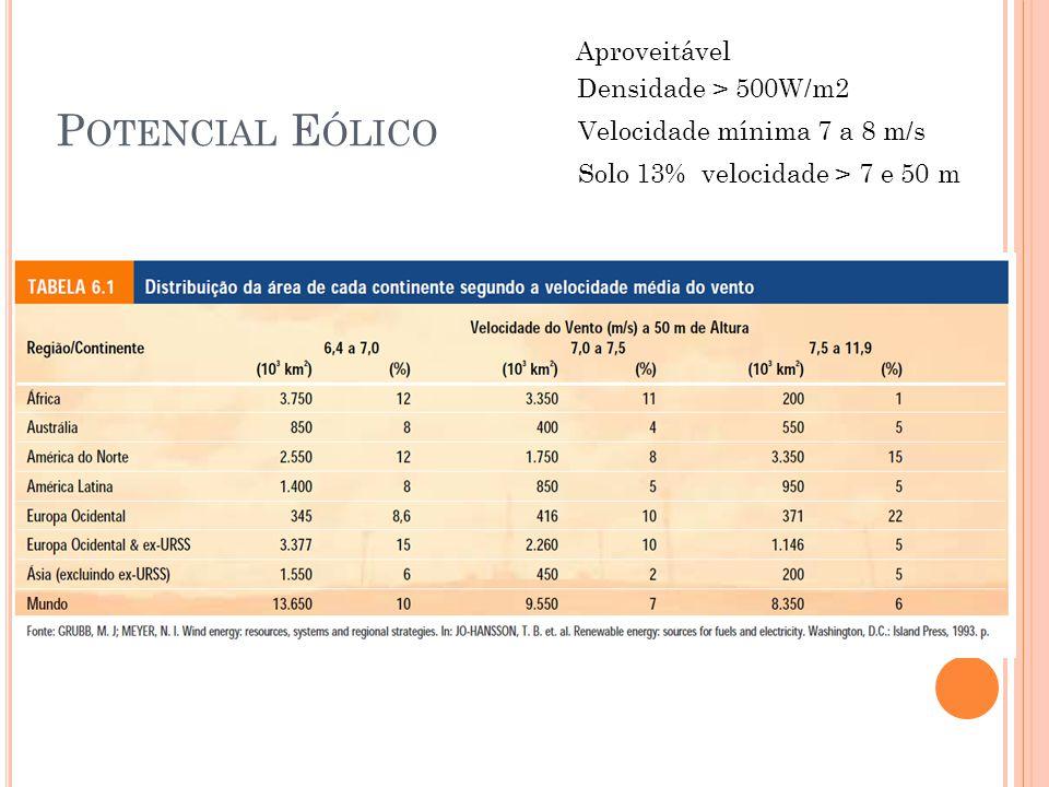 P OTENCIAL E ÓLICO Aproveitável Densidade > 500W/m2 Velocidade mínima 7 a 8 m/s Solo 13% velocidade > 7 e 50 m