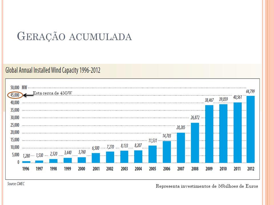 Esta cerca de 45GW Representa investimentos de 56bilhoes de Euros
