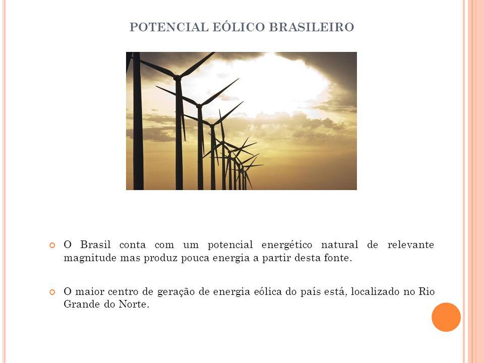 POTENCIAL EÓLICO BRASILEIRO O Brasil conta com um potencial energético natural de relevante magnitude mas produz pouca energia a partir desta fonte.