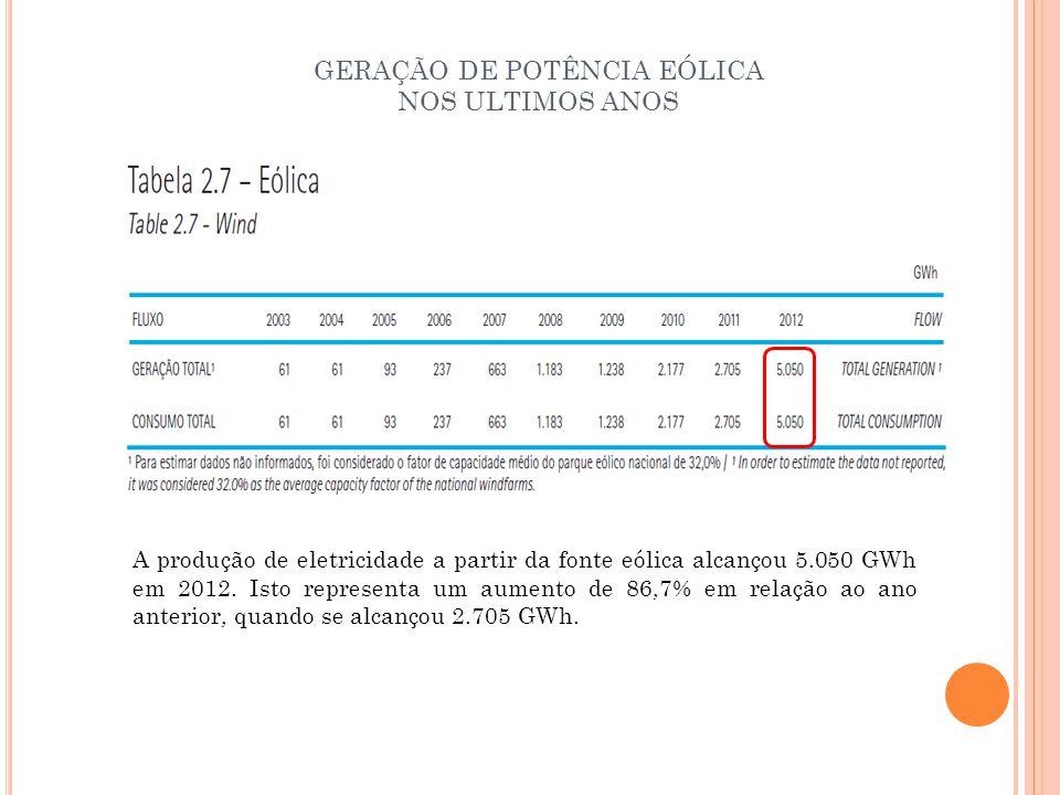 GERAÇÃO DE POTÊNCIA EÓLICA NOS ULTIMOS ANOS A produção de eletricidade a partir da fonte eólica alcançou 5.050 GWh em 2012. Isto representa um aumento