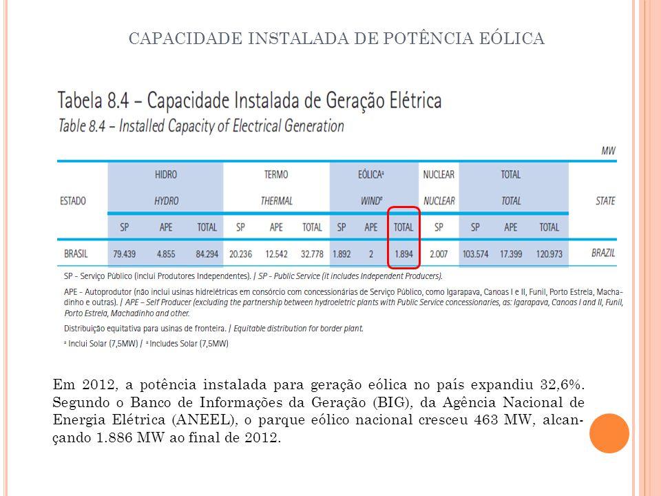 Em 2012, a potência instalada para geração eólica no país expandiu 32,6%. Segundo o Banco de Informações da Geração (BIG), da Agência Nacional de Ene