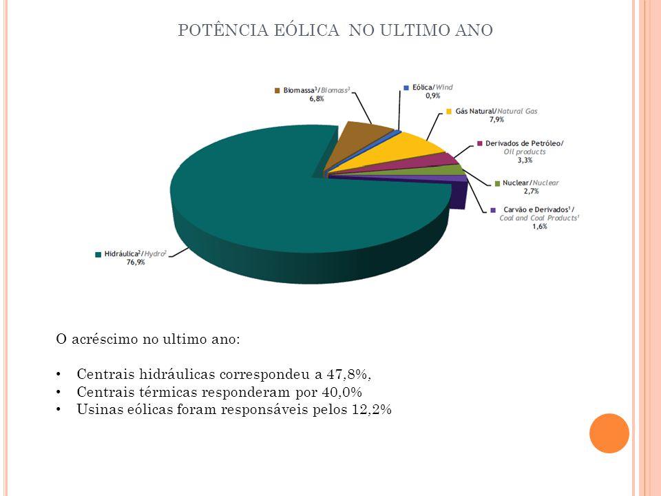 POTÊNCIA EÓLICA NO ULTIMO ANO O acréscimo no ultimo ano: Centrais hidráulicas correspondeu a 47,8%, Centrais térmicas responderam por 40,0% Usinas eól