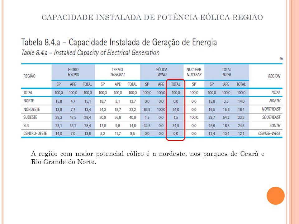 CAPACIDADE INSTALADA DE POTÊNCIA EÓLICA-REGIÃO A região com maior potencial eólico é a nordeste, nos parques de Ceará e Rio Grande do Norte.