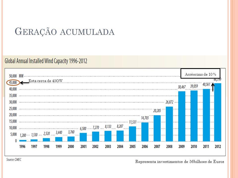G ERAÇÃO ACUMULADA Esta cerca de 45GW Acréscimo de 10 % Representa investimentos de 56bilhoes de Euros