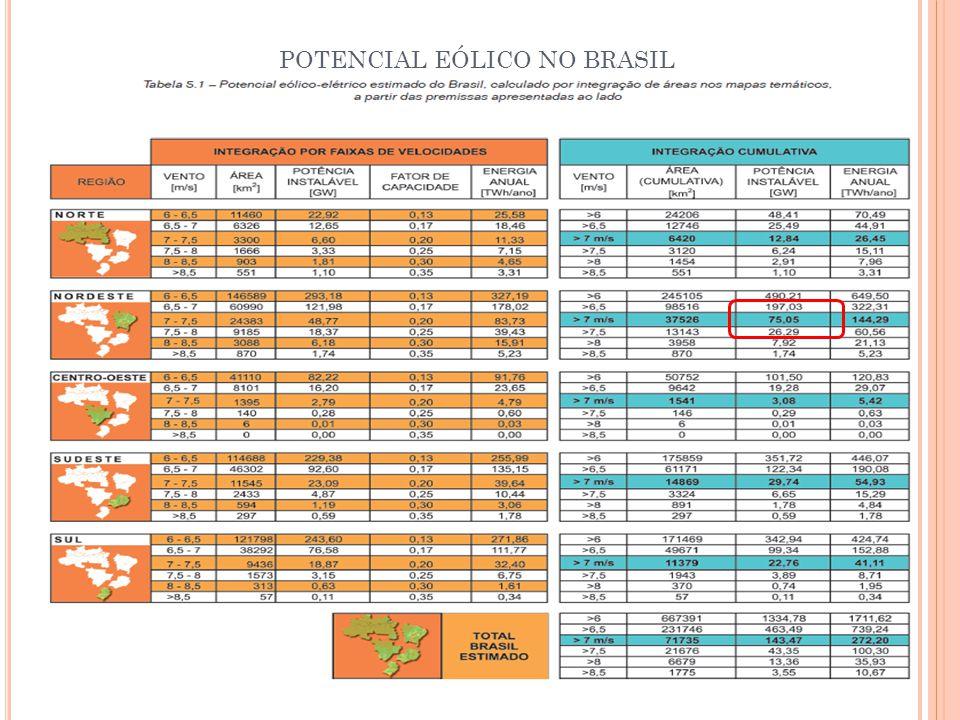 POTENCIAL EÓLICO NO BRASIL