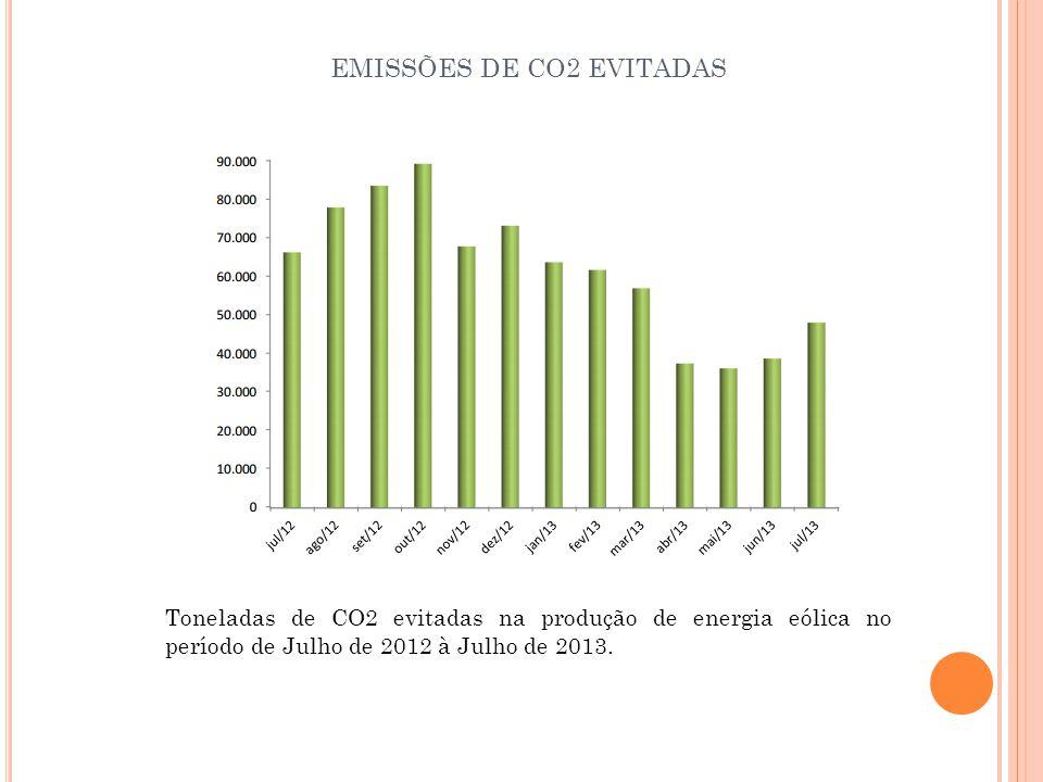 EMISSÕES DE CO2 EVITADAS Toneladas de CO2 evitadas na produção de energia eólica no período de Julho de 2012 à Julho de 2013.