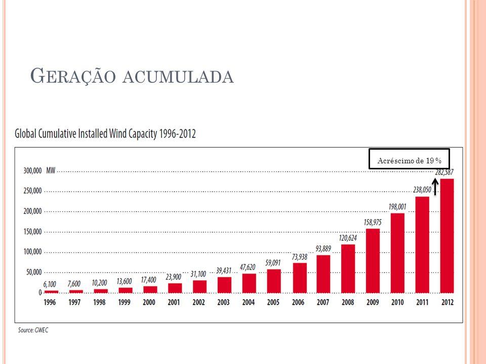 G ERAÇÃO ACUMULADA Acréscimo de 19 %