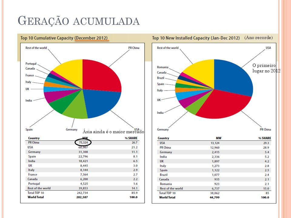 G ERAÇÃO ACUMULADA (Ano recorde) O primeiro lugar no 2012 Ásia ainda é o maior mercado