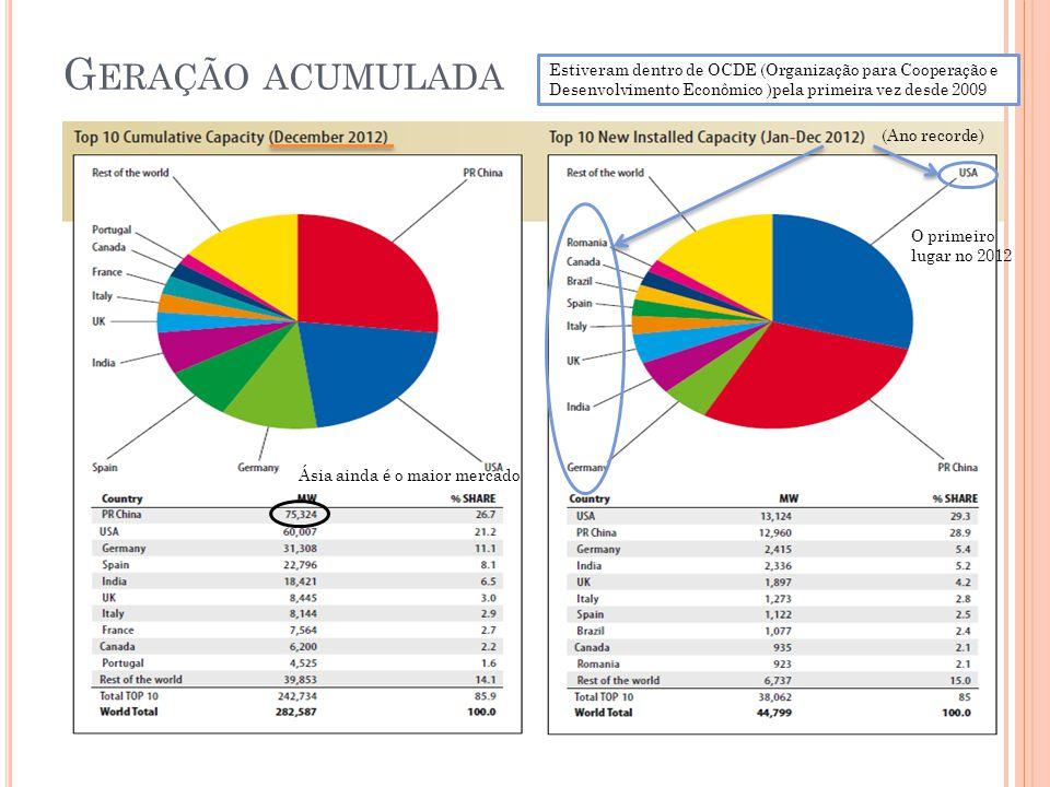 G ERAÇÃO ACUMULADA (Ano recorde) O primeiro lugar no 2012 Ásia ainda é o maior mercado Estiveram dentro de OCDE (Organização para Cooperação e Desenvo