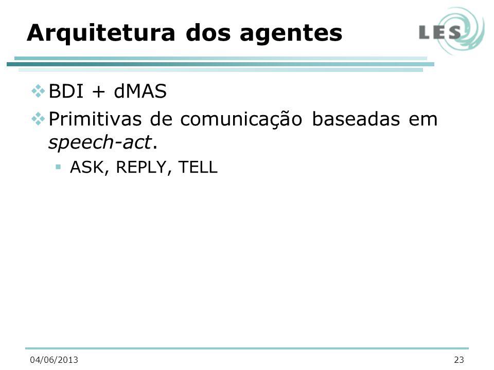 Arquitetura dos agentes BDI + dMAS Primitivas de comunicação baseadas em speech-act.